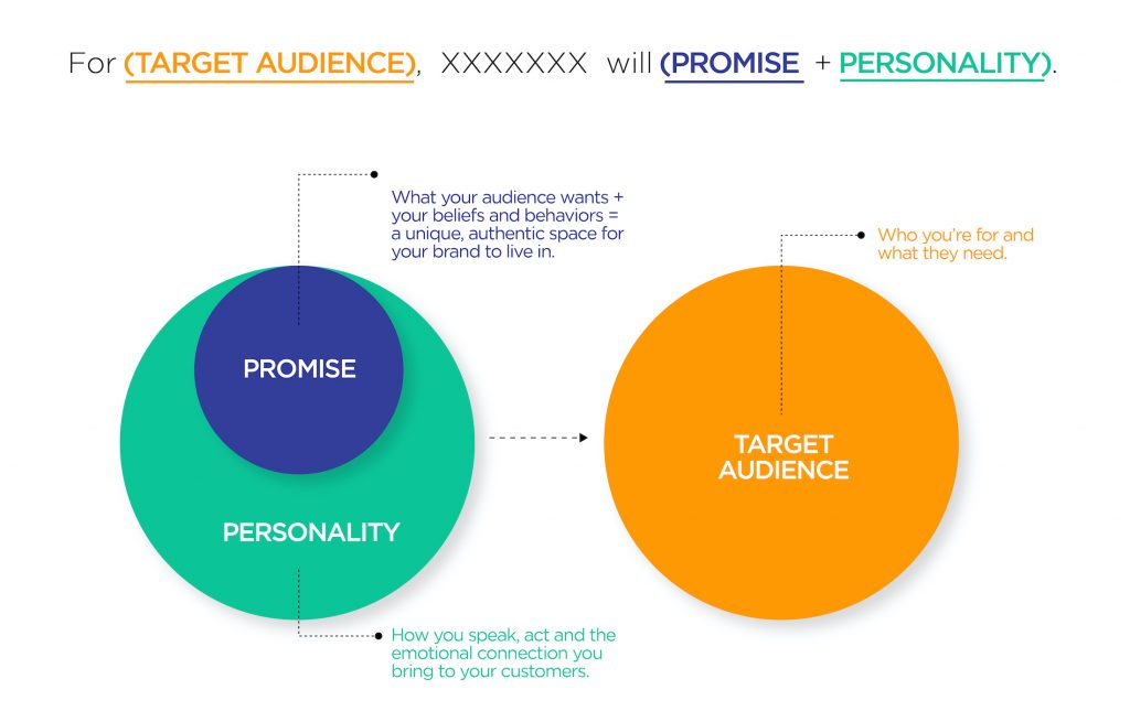 Target Audience Promise-Personality